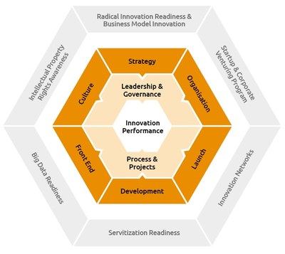 Innovation Excellence Model