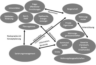 Zusammenspiel Sanierungsmanagement.PNG